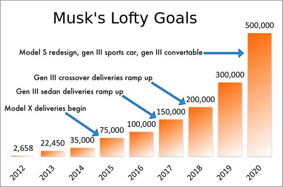 Tesla powerwall sales