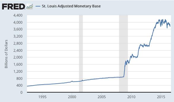 St. Louis Adjusted Monetary Base