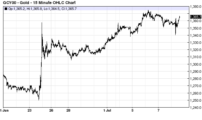 Gold Prices Post Brexit