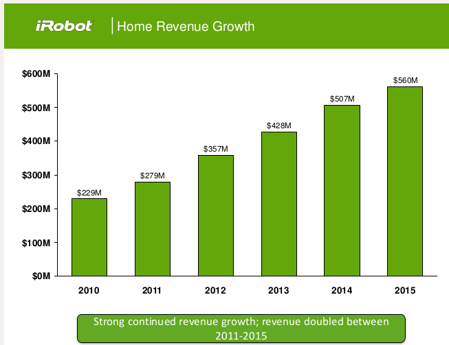 iRobot Earnings