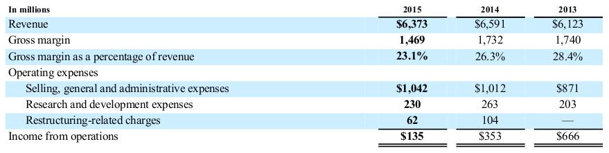 NCR Financials