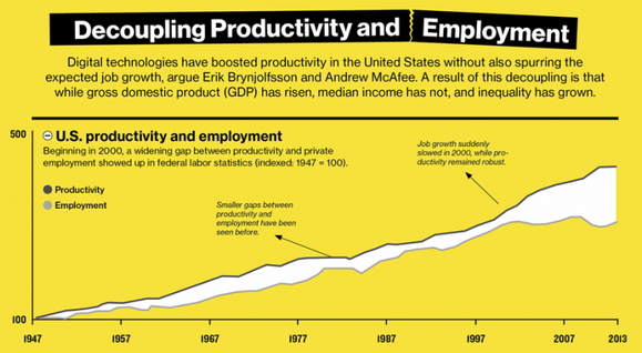 Productivity Employment