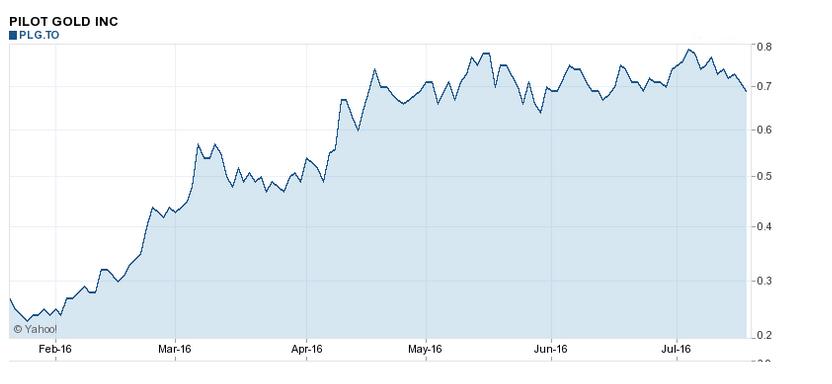 Pilot Stock Chart