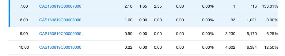 Oas stock options