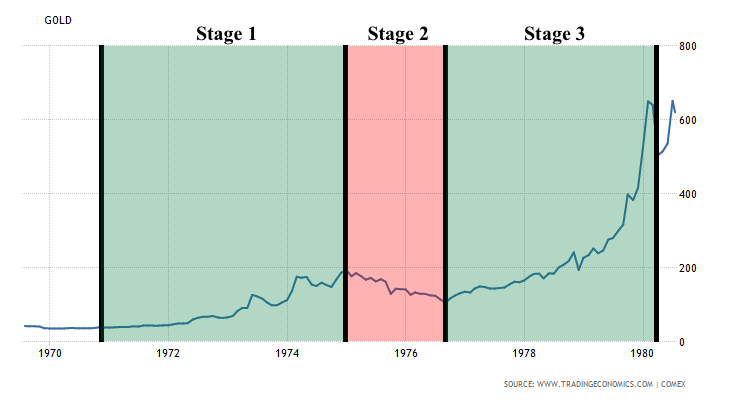1970-1980 Gold Bull Market Stages