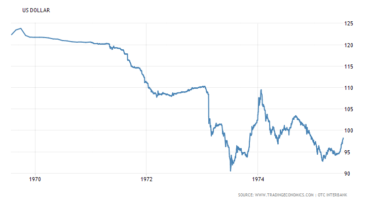 U.S. Dollar Index 1970 to 1975 July 2016