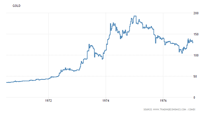 First Two Stages of 1970s Gold Bull Market