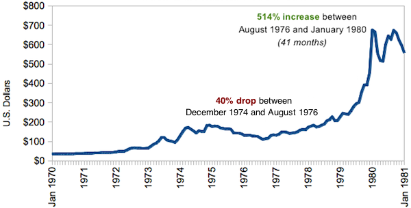 1971-1980 Gold Bull Market Super Cycle