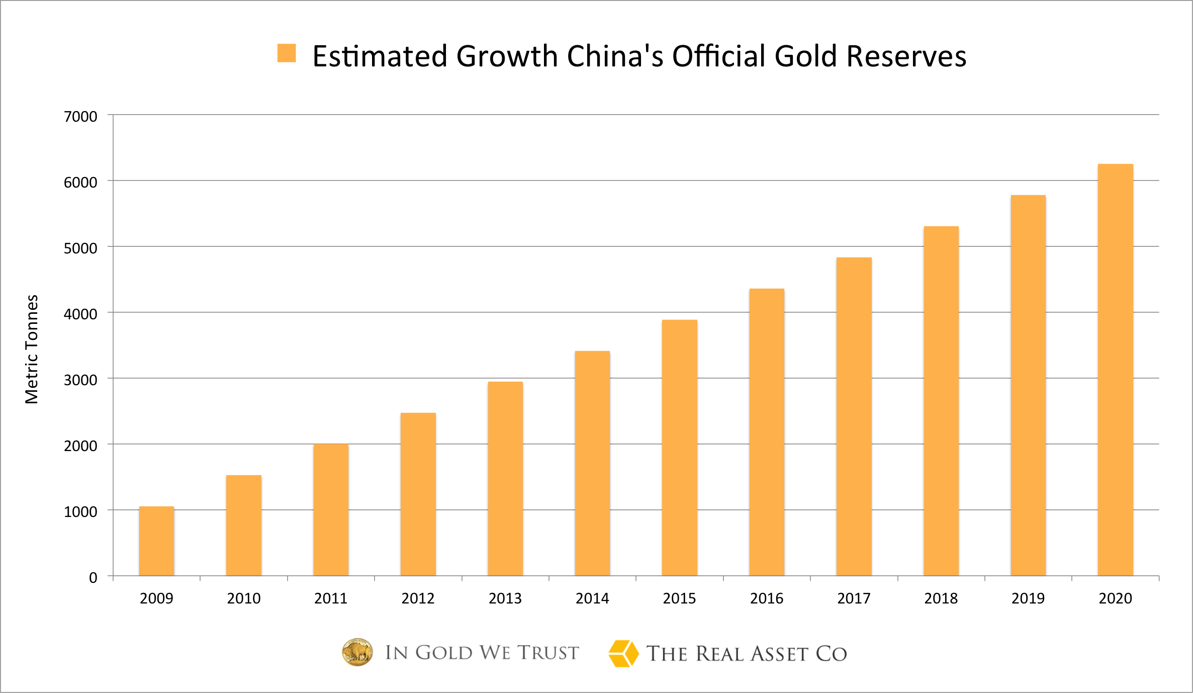 China Gold Reserves July 2016
