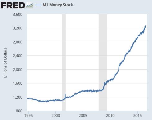 Money Supply M1 July 2016