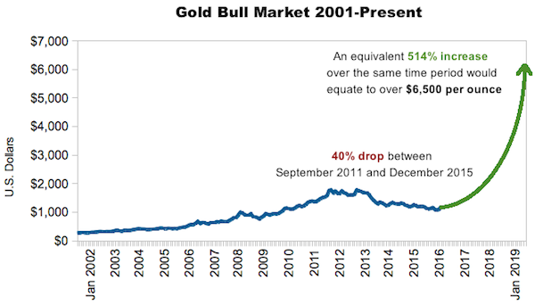 Gold Bull Market Today