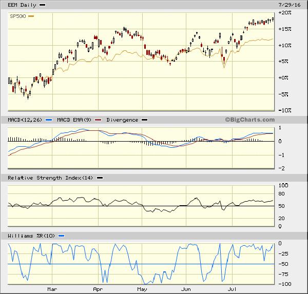 S%26P Chart 1