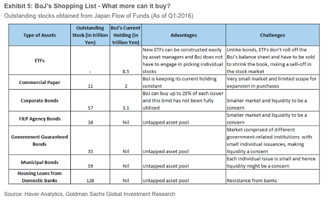 BoJ shopping list