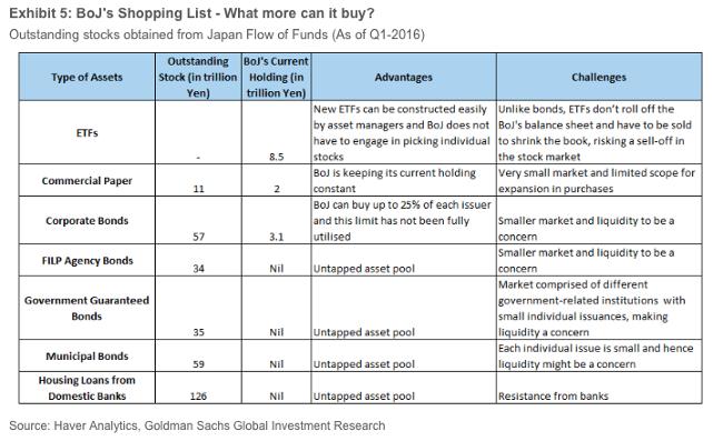BoJ shopping list