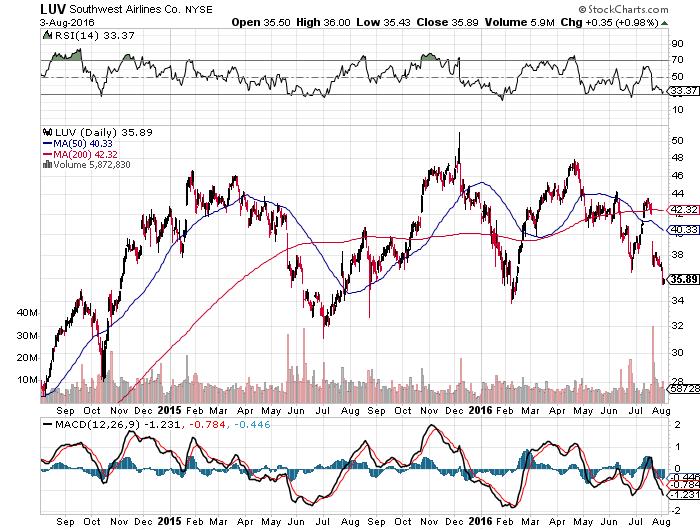 southwest chart