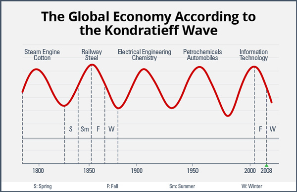 Weiss_kondratieff_chart