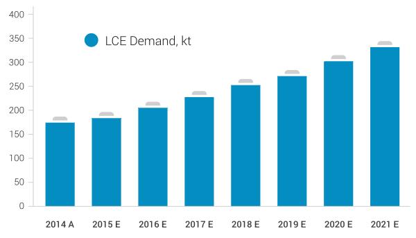 Lithium Demand