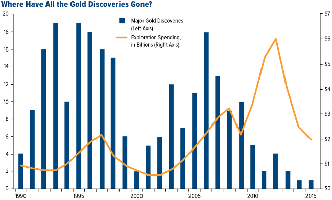 gold discoveries down