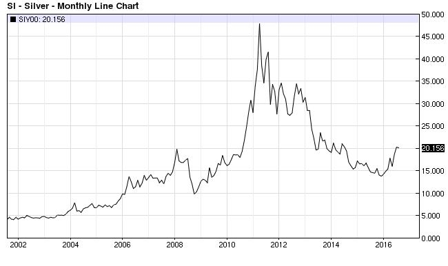 Silver Prices August 2016
