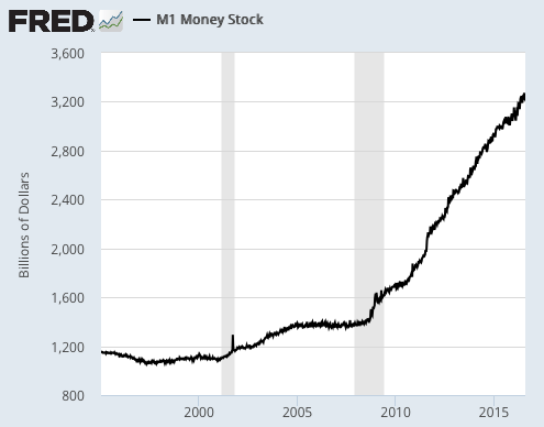 FRED M1 Money Supply August 2016