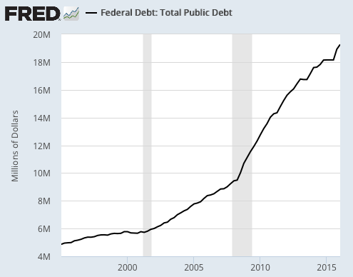 FRED U.S. Total Public Debt August 2016