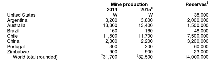 Lithium Producers