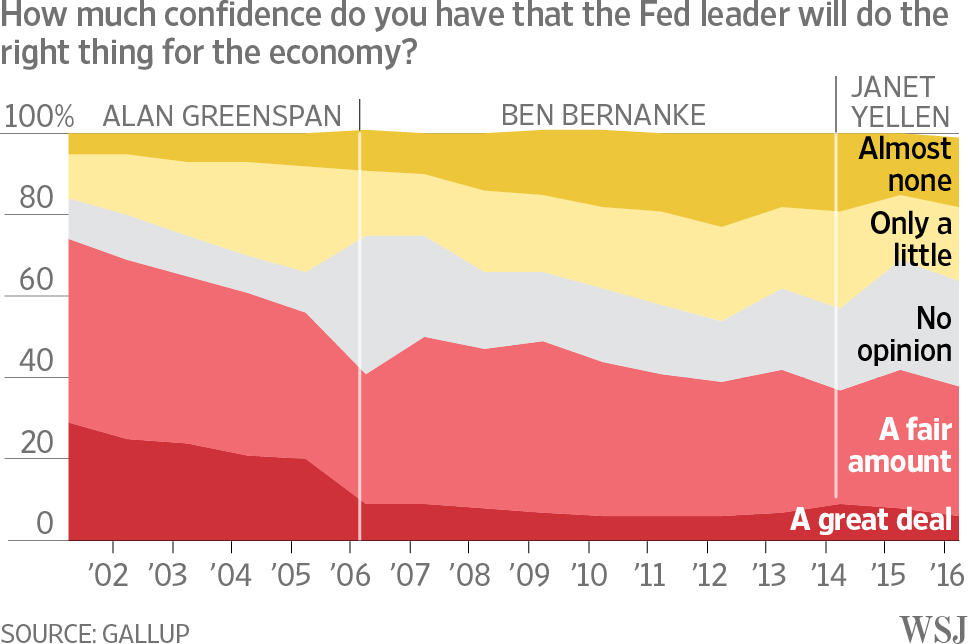 Fed Confidence August 2016
