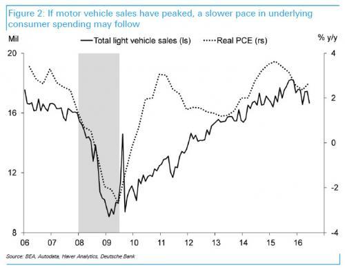 Car Sales Peak