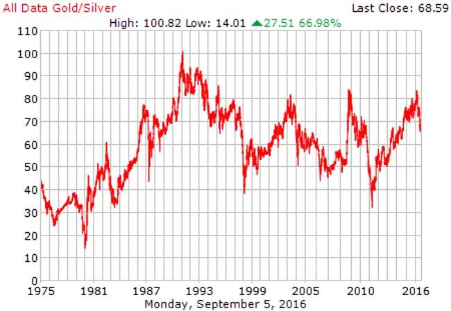 gold%2Fsilver ratio sept16