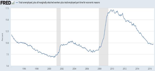 underemployment sept16