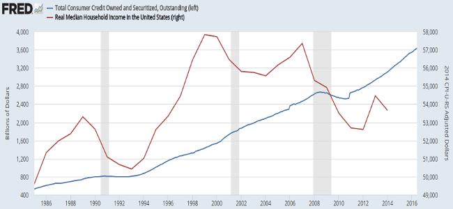income vs credit owed sept 16