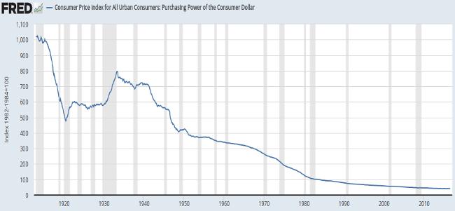usd purchasing power chart