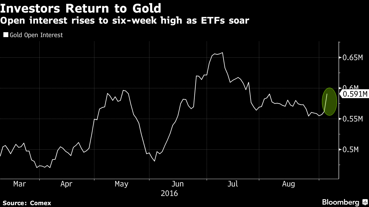 Bloomberg Gold
