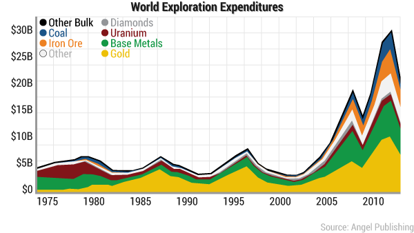 rsd-gold-x-expenditures