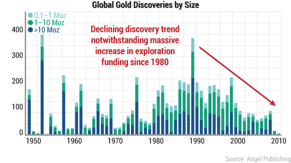 rsd-gold-x-discoveries