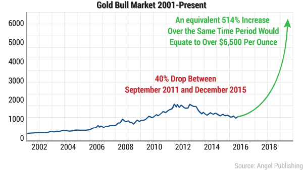 ssf-secret-gold-bull-now