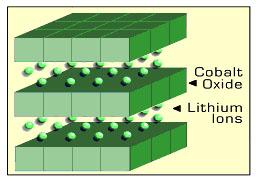 lithiumcobalt