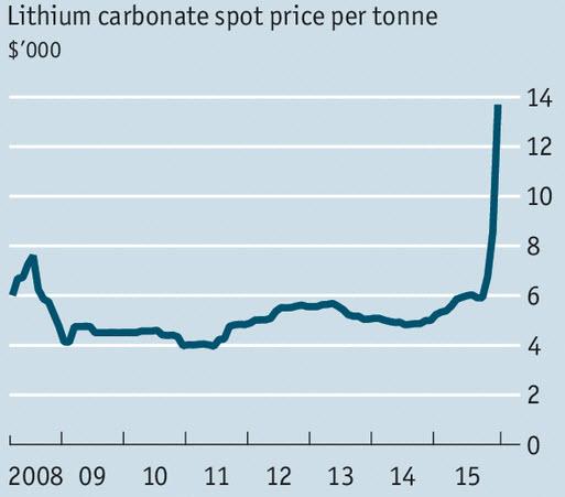 lithiumpricechart