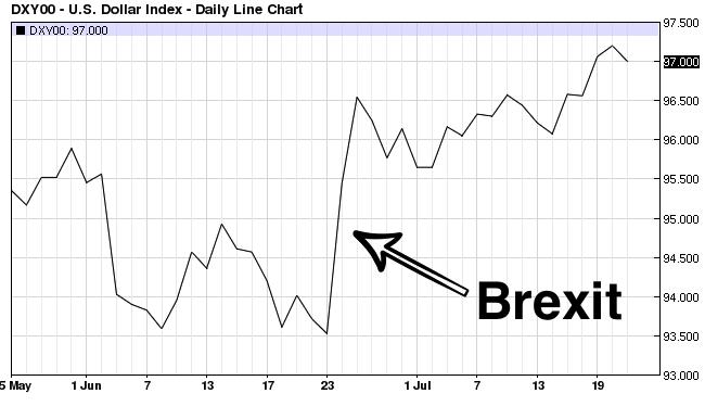 USD Brexit 10%2F06%2F16