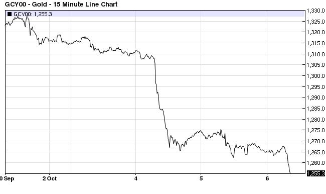 Gold current 10%2F06%2F16