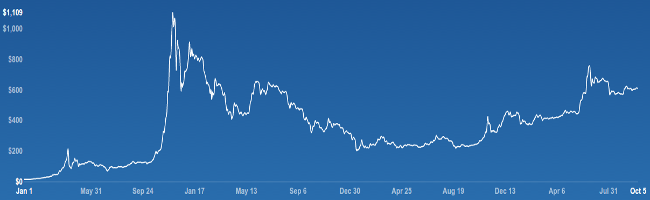 Special Report: Bitcoin: What You Need to Know Before Investing