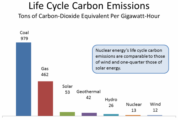 Life Cycle Carbon