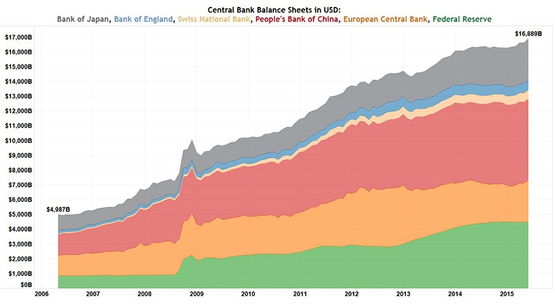 Central Banks Balance Sheet USD