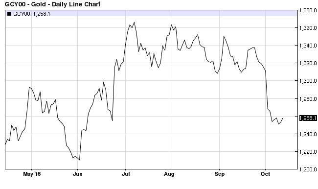 Gold Price Oct 13 2016
