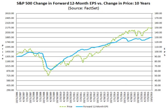sp500 eps v price q3 16 chart