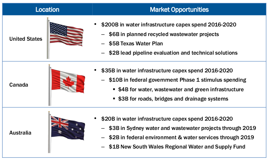 How to Profit From the Next Big Infrastructure Stimulus