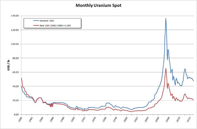UraniumSpot