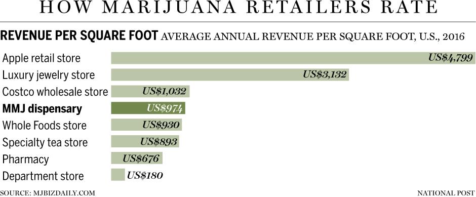 marijuana retailers