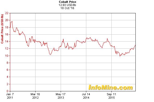 cobalt prices