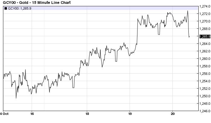 10%2F20%2F16 gold chart